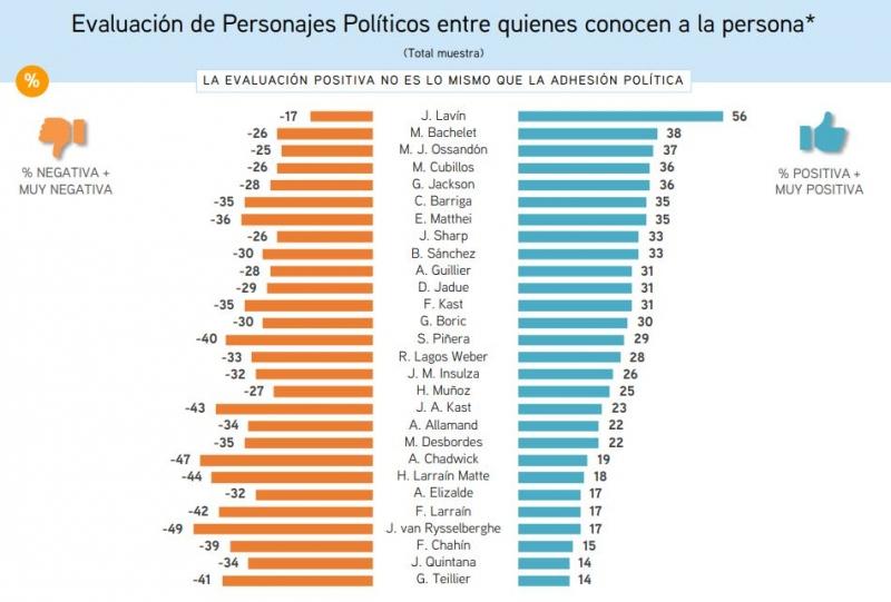 """[OPINION] Encuesta CEP: Se """"alcaldiza"""" la presidencial (por GatoDequinta)"""